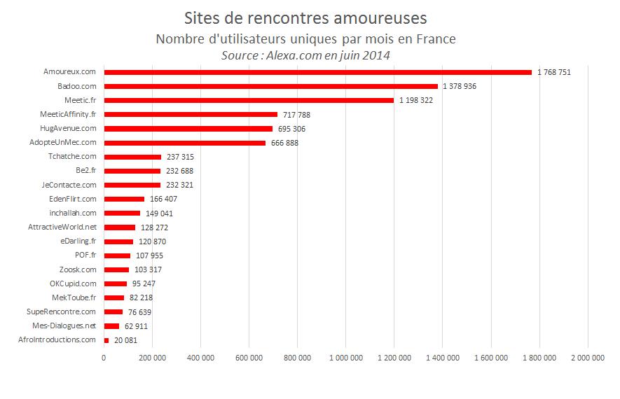 Statistiques sur les sites de rencontres : Âge moyen et nombre d'inscrits