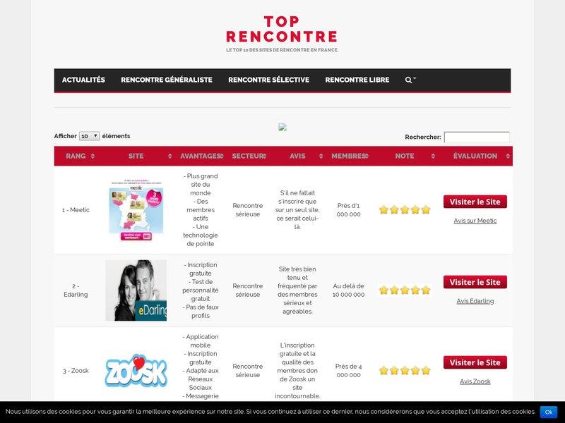 top 10 sites de rencontres gratuits