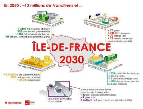 rencontre ile de france 2030