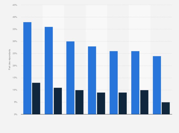 statistique utilisateur site de rencontre)