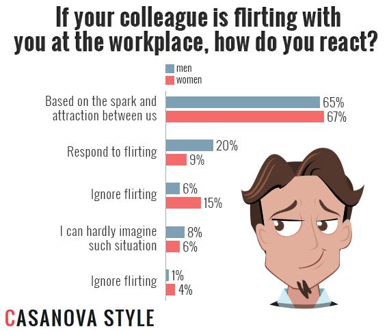 collegue flirter)