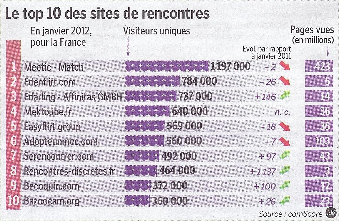 mektoube.fr site de rencontres sur internet