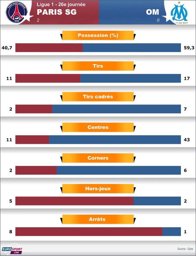 Calendrier Marseille - Ligue 1 - /20 - Football sur ecolalies.fr