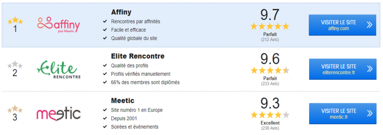 site de rencontre top 3)