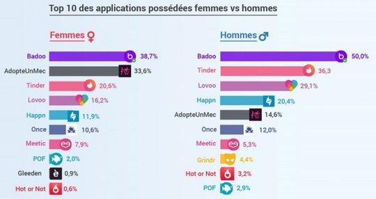 sites rencontres hommes femmes